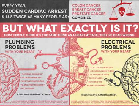 cardiac arrest infographic