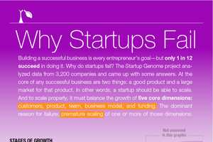The 'Startup Genome' Study Looks at Why New Ventures Fail