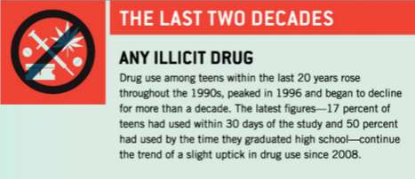 teen drugs infographic