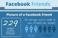 Social Media Companion Stats - The 'Facebook Friend' Infographic is Intriguing