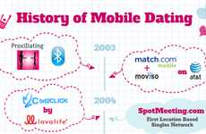 Companion Searching Stats - The History of Mobile Dating Infographic is An Amusing Read