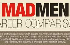 Contemporary Ad Agency Infographs - The Mad Men Career Comparison Chart Maps an Industry's Evolution