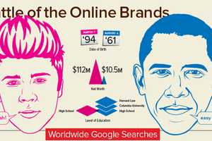 The 'Battle of the Brands' Infographic Compares Bieber vs. Obama