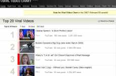 Net Video Buzz Site - Viral Video Charts