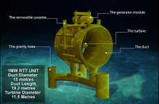 Mega Tidal Power Project