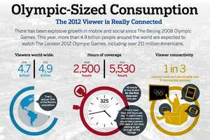 The 'Olympic-Sized Consumption' Infographic Predicts Major Numbers