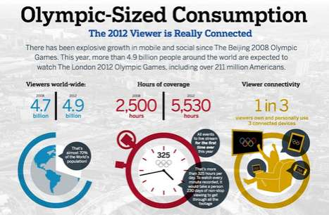Olympic Sized Consumption infographic