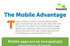 App Download Infographics - The 'NUANCE' Chart Explains What Consumers Want from Mobile Applications