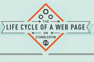 The 'Life Cycle of a Web Page on StumbleUpon' is Smart