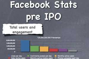 The 'Malcolm York' Chart Explains Social Media User Engagement