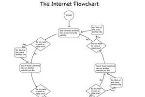 This Internet Flowchart by Doghouse Diaries is Comical
