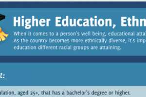 The 'Higher Education, Ethnicity, Race' Graphic Examine