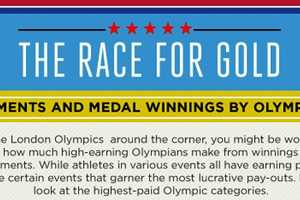 This Olympics Infographic Shows The Salary Potential Of Placing Athletes