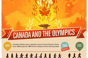 The 'Canada and the Olympics' Infographic is Patriotic