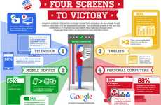 Search Engine Voting Graphics - The 'Four Screens to Victory' Infographic by Google is Technological