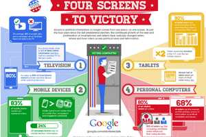 The 'Four Screens to Victory' Infographic by Google is Technological