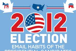 The 'Email Habits of the Presidential Candidates' is