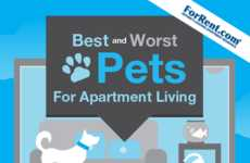 This Pet Infographic Shows the Best Choices for Those Living in Tight Spaces
