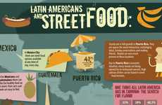 Cultural Street Eats Charts - The Latin Americans and Street Food Infographic is Flavor-Focused