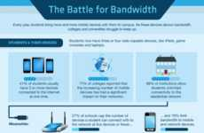 Bandwidth-Consumption Graphics - The 'Online Colleges' Internet Study Explains a Rise in Usage