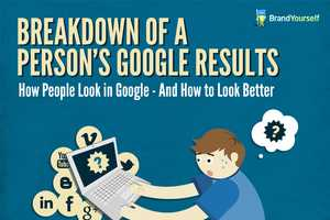 The 'Breakdown of a Person's Google Results' Chart is Eye-Opening
