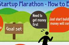 Entrepreneurial Guidance Infographics - The Startup Marathon Chart Provides a Realistic View