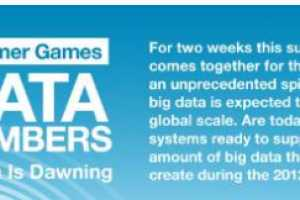 The 2012 Olympic Data Infographic Details What's Being Shared