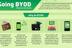 The Going BYOD Chart Looks at the Pros and Cons of Technology