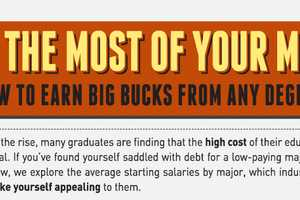 The 'Make The Most of Your Major' Infographic Examines Deg