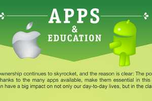 The 'Apps & Education' Infographic Determines Technological Success