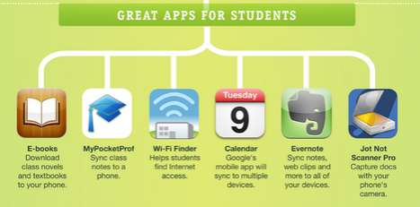 Apps & Education