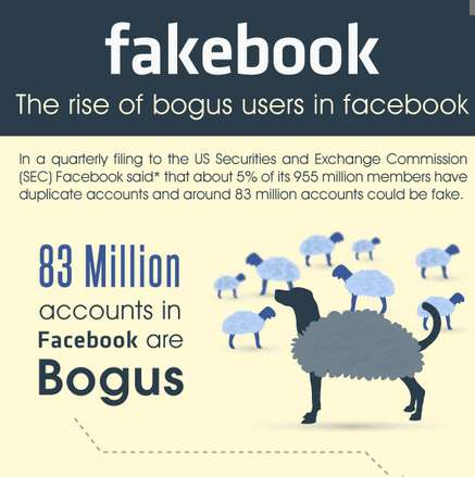Fakebook: The Rise of Bogus Users in Facebook