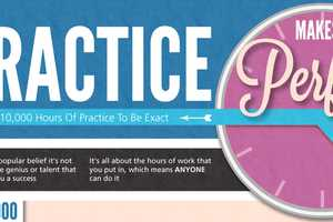 The Practice Makes Perfect Infographic Details The 10,000 Hour Theory