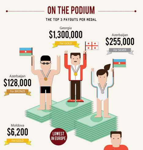 Olympic medalist money chart