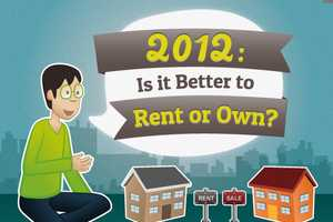 The '2012: Is it Better to Rent or Own?' Graphic Examines Costs