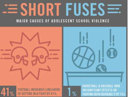major causes of adolescent school violence