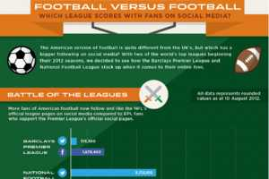 The 'Confused' Soccer vs. Football Chart Looks at Online Presence