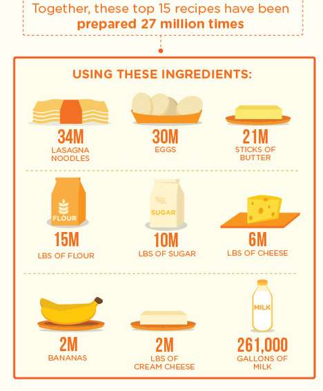 allrecipes 15 year anniversary infographic