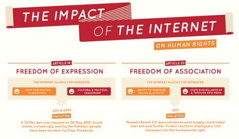 Impact of the Internet on Human Rights