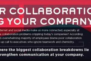 This Work Collaboration Chart Details Teamwork Approaches