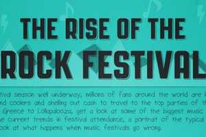 This Rise of The Rock Festival Chart Goes Back in Time