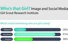 Female Online Image Infographics