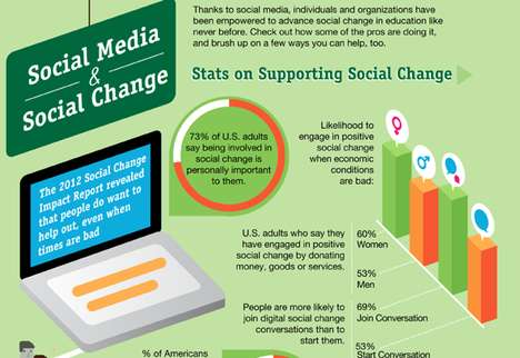 social change by social media