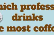 Workplace Caffeine Intake Charts
