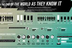 The 'Who Believes the End of Civilization is Near?' Graphic Daunts