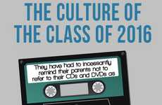 Generational Difference Charts - The 'Culture of the Class of 2016' Infographic Shows Changes