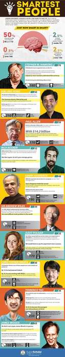 Intelligence-Ranking Infographics - Top 10 Smartest People List Shows World's Biggest Smarty Pants