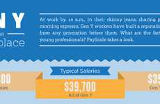 Generational Career Infographics - This Payscale Chart Examines Gen Y in the Workplace