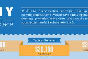 This Payscale Chart Examines Gen Y in the Workplace