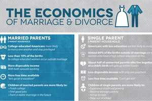 The Economics of Marriage and Divorce Infographic is Thought-provoking